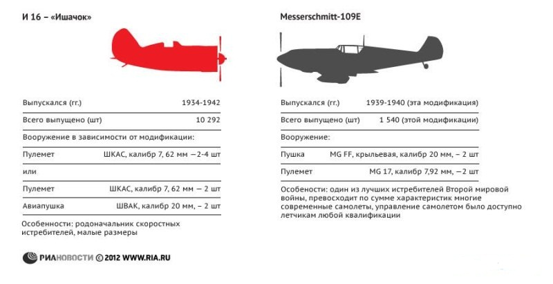 Сравнение СССР и Германии перед войной